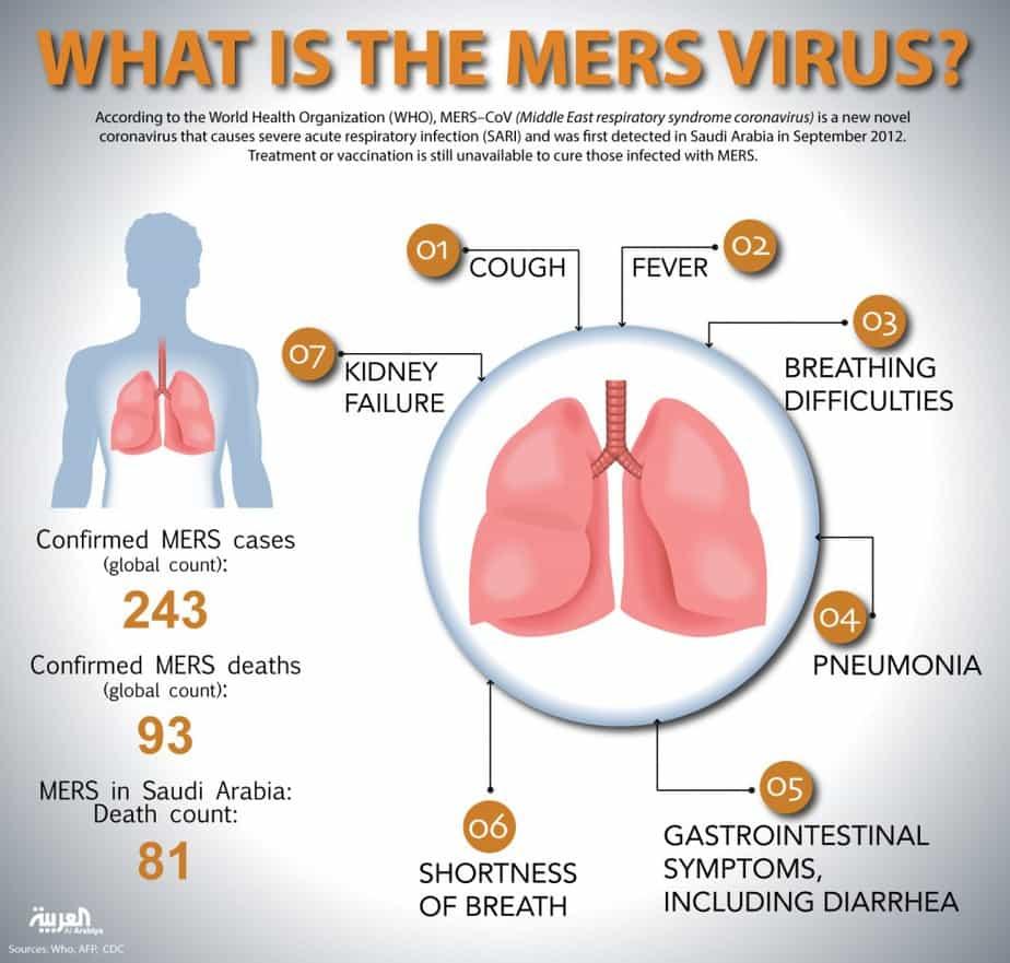 hội chứng hô hấp MERS