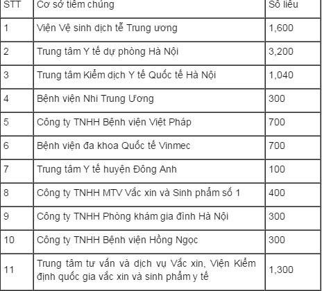 Địa chỉ cơ sở tiêm vắc xin Pentaxim tại Hà Nội - P1