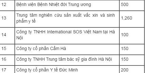 Địa chỉ cơ sở tiêm vawcsxin Pentaxim tại Hà Nội - P2